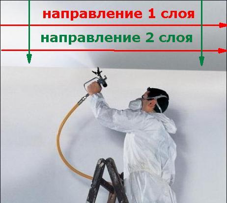 Правильная окраска тканевого натяжного потолка