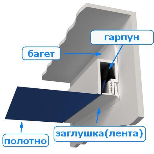 Схема крепления гарпуна и