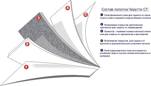 Схема потолка Черутти