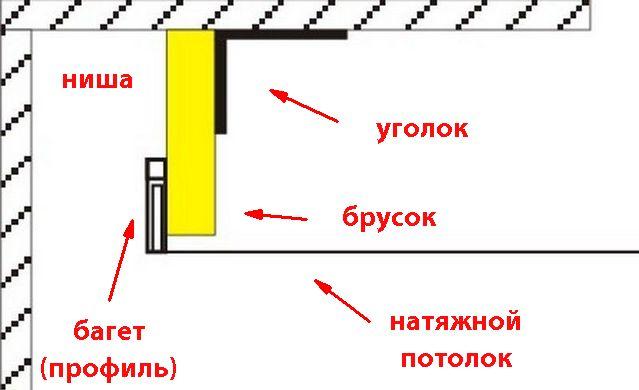Схема простой сборки скрытой