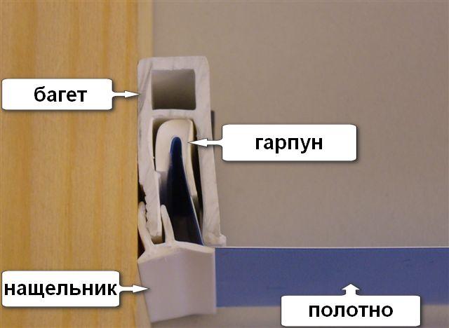 ustroystvo-potolkov-natyazhnyh