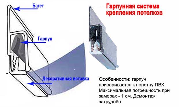 Гарпунная система потолков