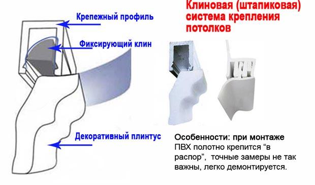 Клиновая система потолков