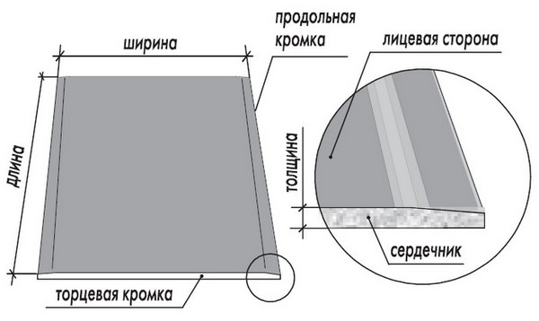 Длина, ширина гипсокартона