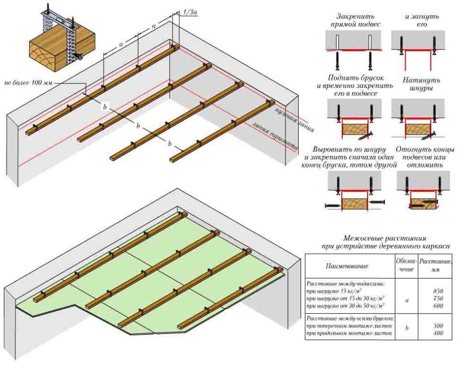 Схема устройства потолка