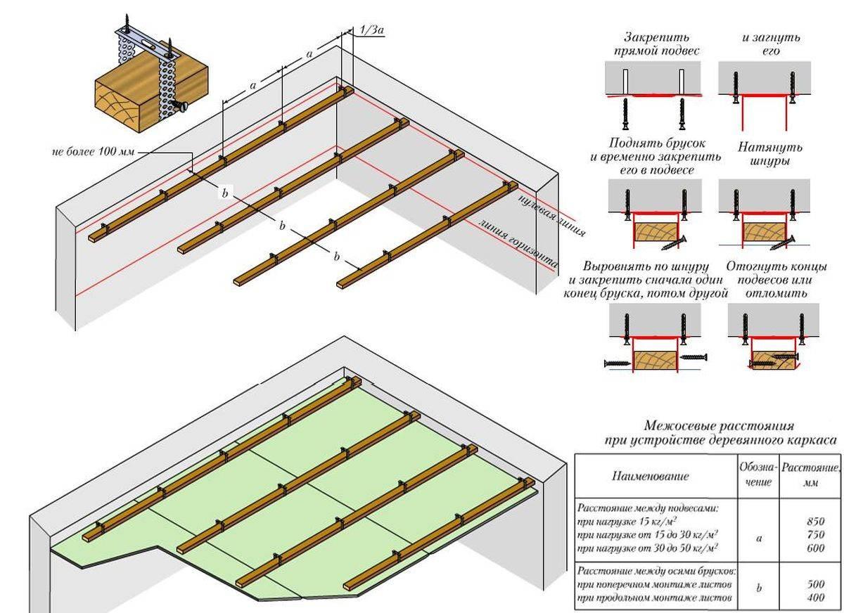 Одноуровневый потолок из гипсокартона своими руками: схема 23