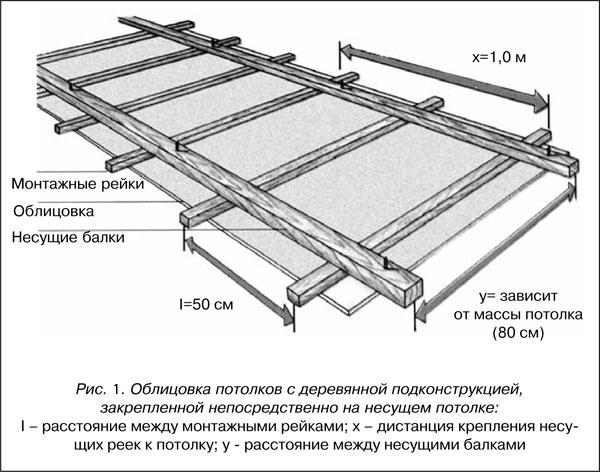 Схема подшивного потолка