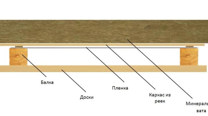 Особенности устройства пароизоляции потолка