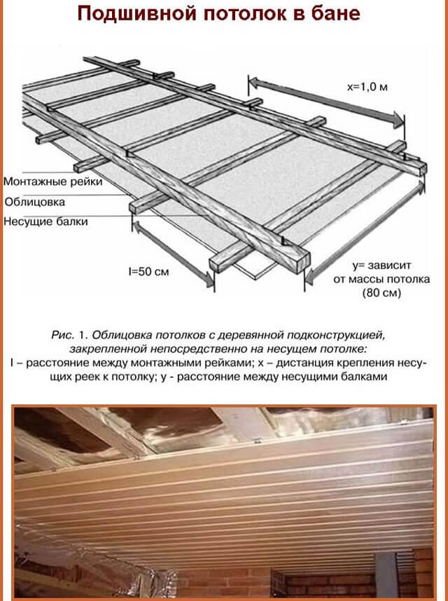 как сделать потолок в бане из досок