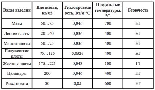 Таблица теплоизоляционных материалов