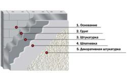 Схема последовательности слоев отделки потолка
