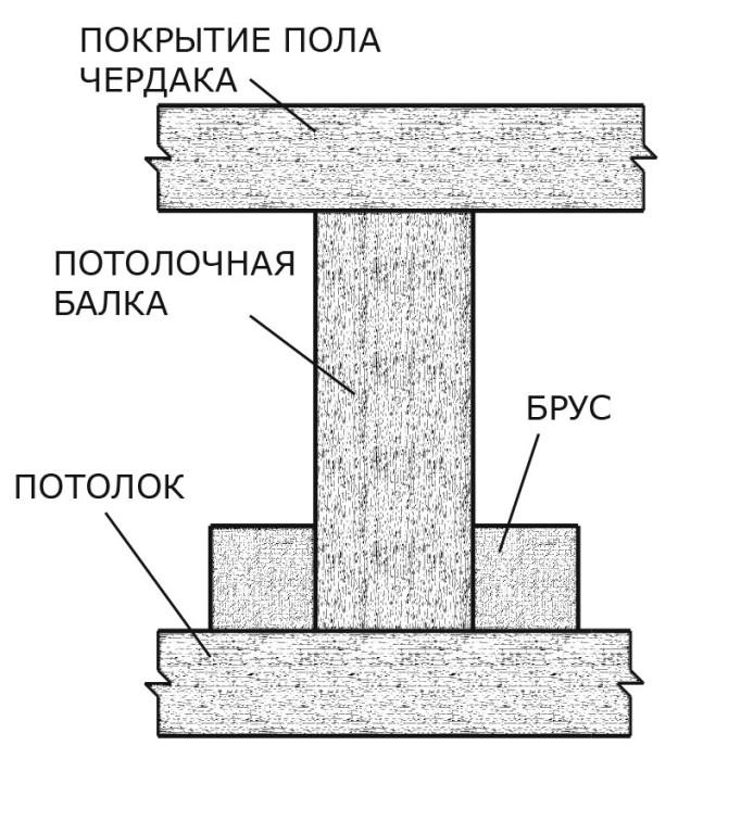 При сборке потолочных перекрытий, используются те же материалы, что и для напольных.