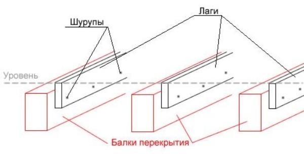 Если балки располагаются на большом расстоянии друг от друга, необходимо делать двойные лаги.