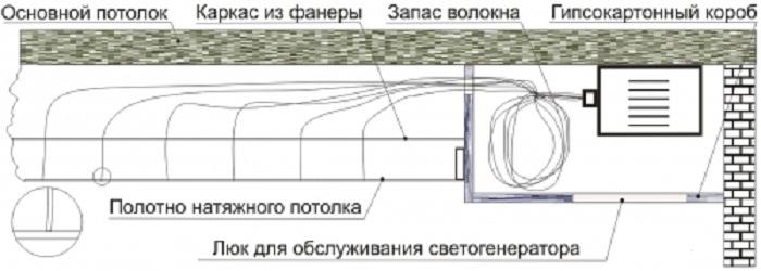 Пример монтажа проектора и оптоволоконных нитей