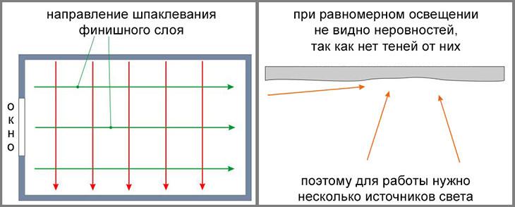 Схема шпаклевания потолка