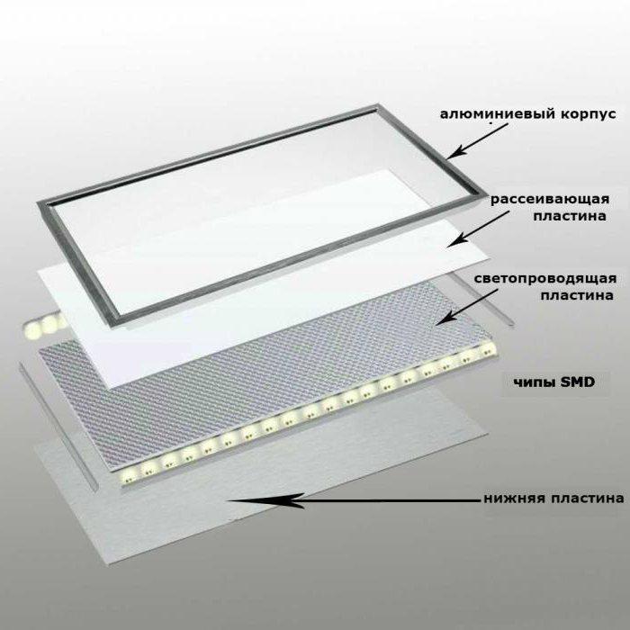 световые панели на потолок цена