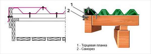 Технология монтажа фронтонной ветровой планки