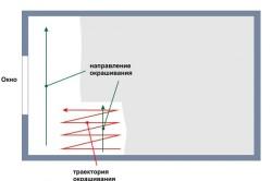 Траектории окрашивания потолка