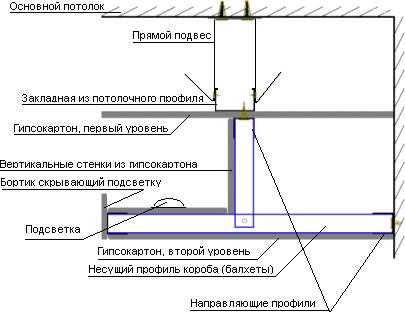 Схема монтажа потолочного короба для скрытого освещения