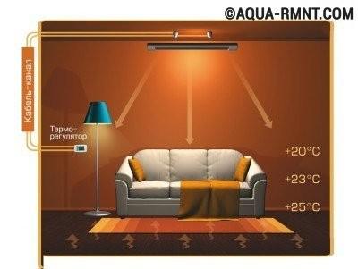 Температурный режим для инфракрасного отопления