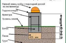 Схема мелкозаглубленного ленточного фундамента