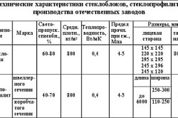 Таблица характеристик стеклоблоков
