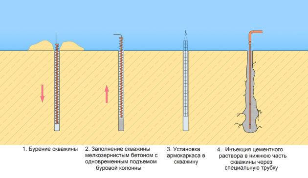 Сколько стоит блочный фундамент Раменский район