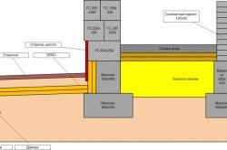 Схема утепления отмостки и фундамента