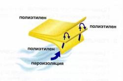 Элементы многослойной полиэтиленовой пленки