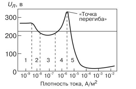 Вольтамперная характеристика газового разряда