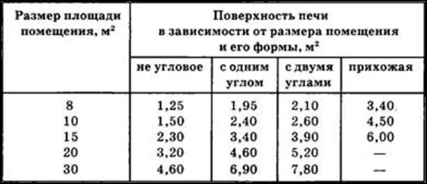 Таблица размеров печи, с учетом площади помещения: