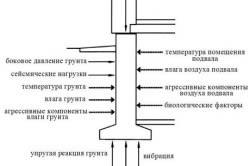 Схема воздействий на фундамент