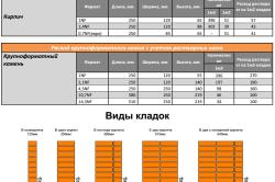 Таблица расчета кирпича