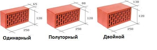 Кратность кирпичной кладки таблица