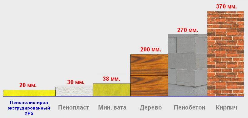 экструдированный пенополистирол 50 мм теплопроводность