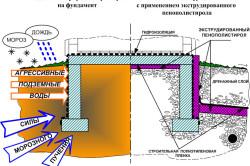 Преимущества экструдированного пенополистирола для теплоизоляции фундаментов