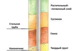 Схема заложения винтовой сваи
