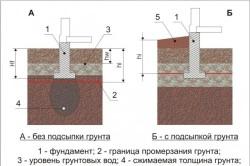 Схема заложения фундамента