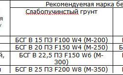 Таблица подбора марки бетона для прочности фундамента