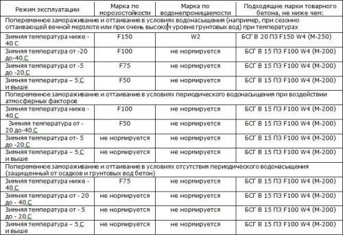 Таблица выбора марки бетона по морозостойкости и водонепроницаемости