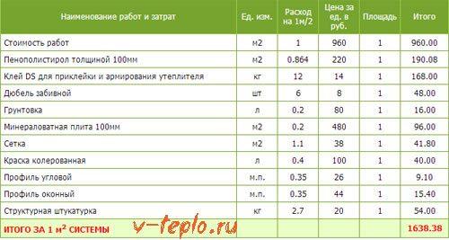 цена на утепление стен пенополистиролом