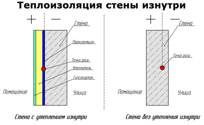 Instruktsija-po-utepleniju-sten-iznutri-penoplastom9.jpg