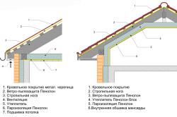 Схема монтажа пароизоляции потолка