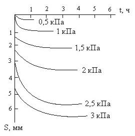 Зависимость осадки под штампом во времени
