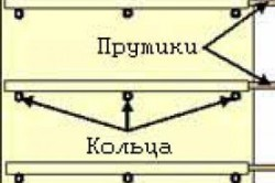 Схема изготовления каркаса для римской шторы