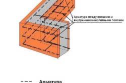 Схема ремонта-укрепления поврежденного участка ленточного фундамента