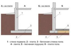 Схемы ремонта цоколя
