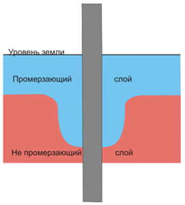 Винтовые сваи для фундамента купить цена монтаж в Красногорске