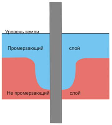 Сколько стоит ленточный фундамент в Красногорске