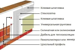 Схема утепления дома из газобетона минеральной ватой